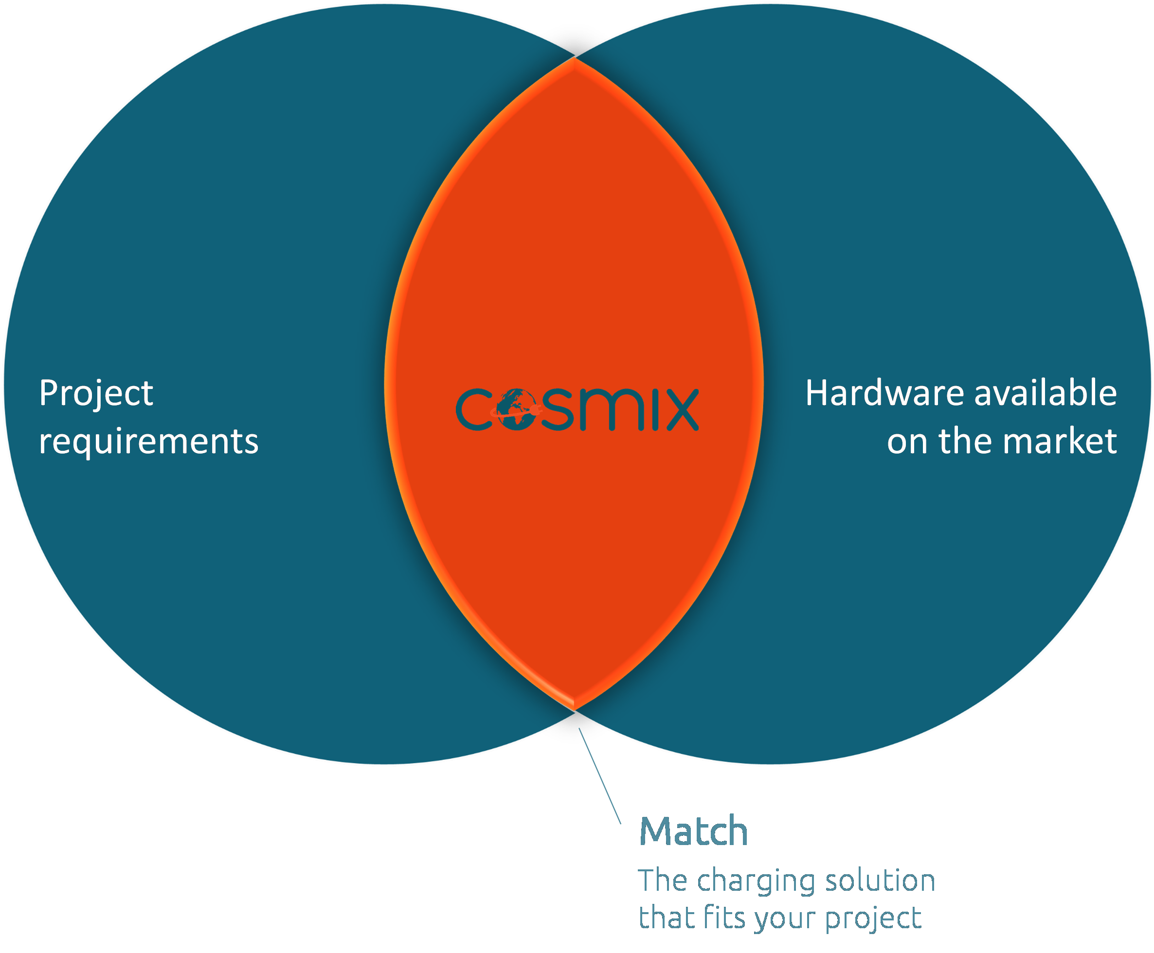 With cosmix you get an up-to-date and detailed digital overview of which charging stations are currently available on the market.